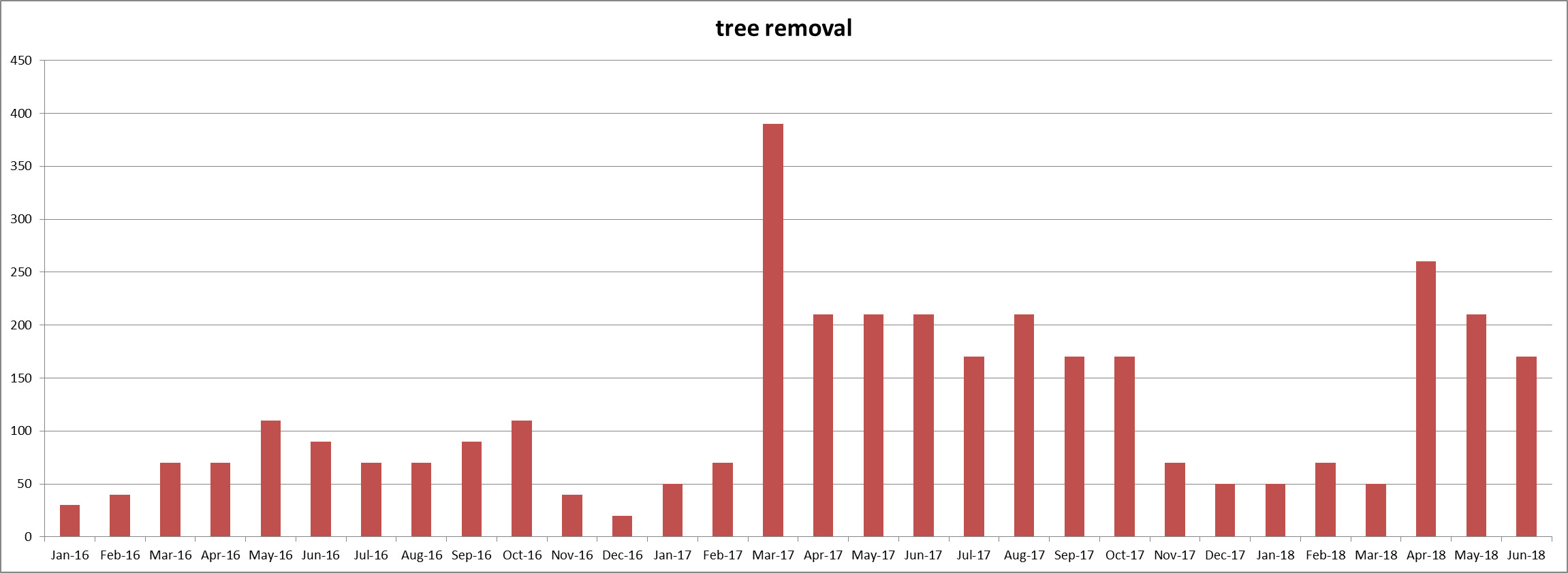Keyword Usage Data for 'tree removal' from January 2016 thru June 2018 - Click here to see the Chart full size - Chase-It Marketing