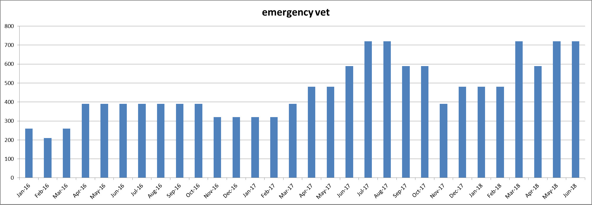Keyword Usage Data for 'emergency vet' from January 2016 thru June 2018 - Click here to see the Chart full size - Chase-It Marketing