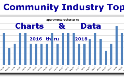 Best Keywords for Apartment Communities